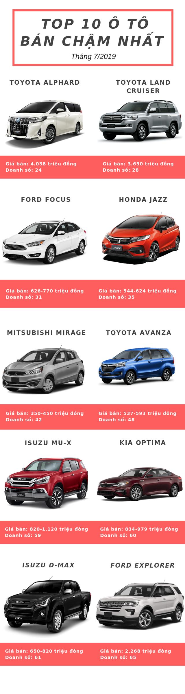 Top 10 ô tô bán chậm nhất tháng 7/2019: Chủ yếu đến từ Toyota, Ford và Isuzu - Ảnh 1.