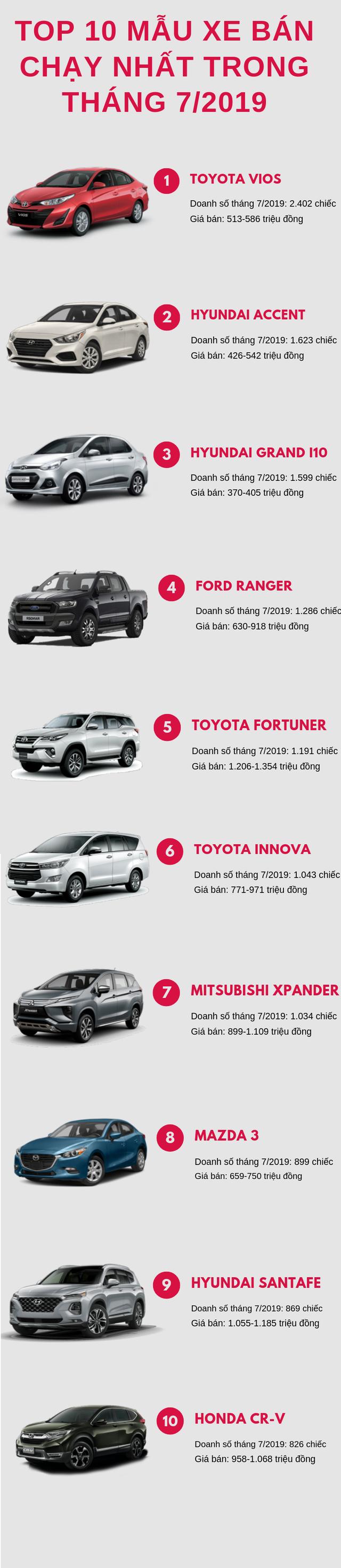 Top 10 ô tô bán chạy nhất tháng 7/2019: Hyundai SantaFe lần đầu tiên xuất hiện - Ảnh 1.