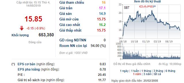 Thị giá giảm sâu, Thành Thành Công Biên Hòa (SBT) vẫn muốn bán 61 triệu cổ phiếu quỹ - Ảnh 1.