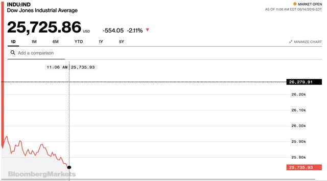 Đường cong lợi suất bất ngờ đảo ngược, Dow Jones rớt hơn 600 điểm - Ảnh 1.