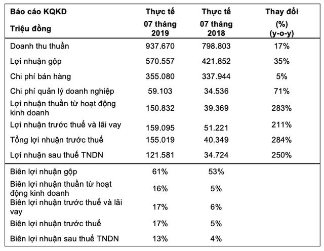 Kido Foods (KDF): LNTT 7 tháng tăng trưởng 284% lên 155 tỷ đồng, vượt kế hoạch cả năm nhờ mở rộng kênh phân phối - Ảnh 1.