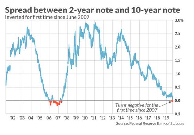 Đây là diễn biến bất ngờ của thị trường sau khi đường cong lợi suất đảo ngược từ năm 1978 đến nay - Ảnh 1.