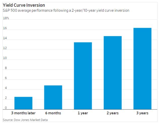 Đây là diễn biến bất ngờ của thị trường sau khi đường cong lợi suất đảo ngược từ năm 1978 đến nay - Ảnh 2.