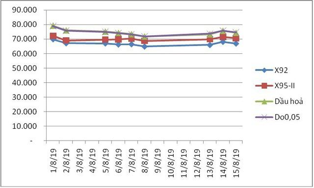 Giá xăng, dầu đồng loạt giảm hơn 500 đồng/lít kể từ 15 giờ chiều ngày 16/8 - Ảnh 1.