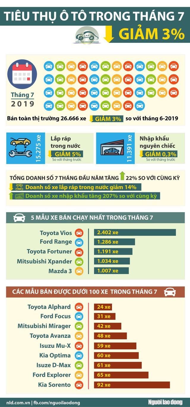 [Infographic] Nhiều mẫu ôtô chỉ bán được vài chục chiếc trong tháng 7  - Ảnh 1.