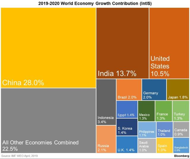 Ai là thủ phạm chính nếu suy thoái toàn cầu xảy ra? - Ảnh 1.