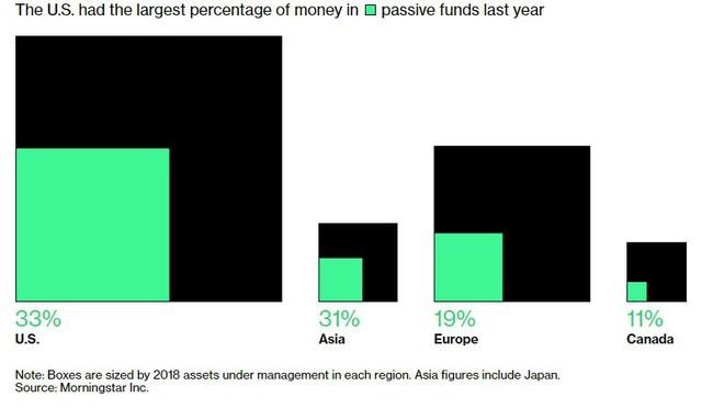 Tình cảnh sống còn của các nhà quản lý quỹ - Ảnh 2.