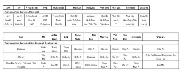 Khảo sát: Khách du lịch Việt Nam thích gặp du khách nước nào nhiều nhất khi đi du lịch? - Ảnh 1.