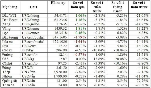 Thị trường ngày 2/8: Giá dầu bốc hơi hơn 7% sau 1 đêm - Ảnh 2.