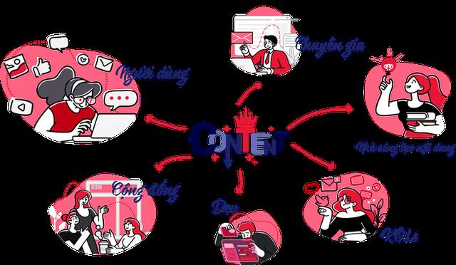 Lotus - mạng xã hội xoay quanh nội dung sắp ra mắt: Huy động vốn 1.200 tỷ đồng, hệ thống sử dụng token nhằm lan tỏa những giá trị tốt đẹp - Ảnh 1.