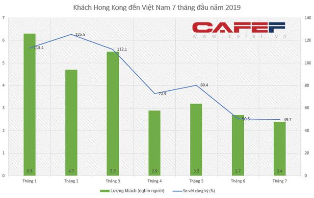 Hệ lụy biểu tình kéo dài, khách Hong Kong đến Việt Nam giảm mạnh - Ảnh 1.