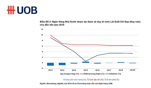 Chuyên gia Thái Lan: Kinh tế Việt Nam sẽ phụ thuộc khá lớn vào cầu nội địa trong những năm tới, ngay cả khi không có cải cách kinh tế đặc biệt thì vẫn tăng trưởng 6,5% - Ảnh 3.