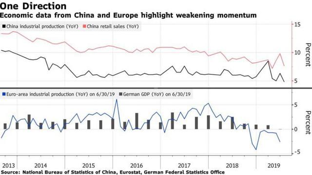 Nếu kinh tế Mỹ thực sự suy thoái, Trung Quốc sẽ là nguyên nhân chính - Ảnh 1.