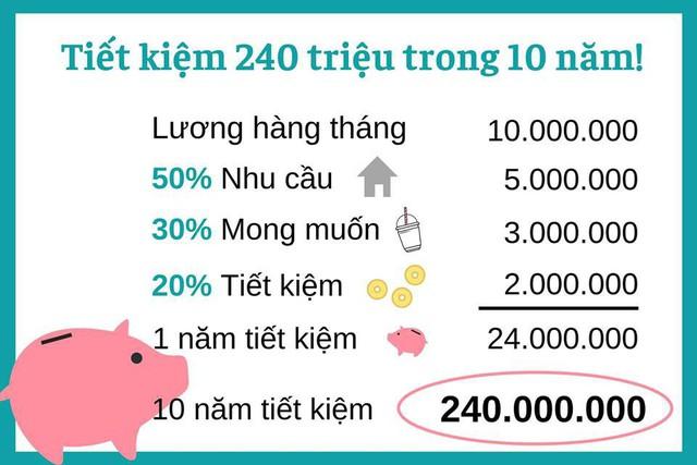 Chia sẻ nguyên tắc 50/30/20, giúp người có lương 10 triệu sẽ tiết kiệm được 240 triệu nhưng Shark Linh lại khiến MXH tranh cãi gay gắt - Ảnh 2.