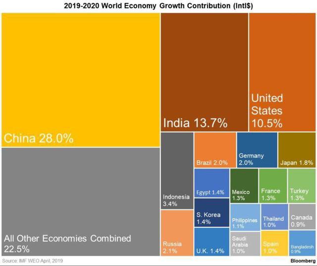 Nếu kinh tế Mỹ thực sự suy thoái, Trung Quốc sẽ là nguyên nhân chính - Ảnh 2.