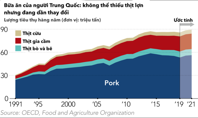 Cuộc chiến thịt lợn và thịt bò: Nông sản đã mang lại lợi thế cho Trung Quốc như thế nào trong chiến tranh thương mại với Mỹ? - Ảnh 2.
