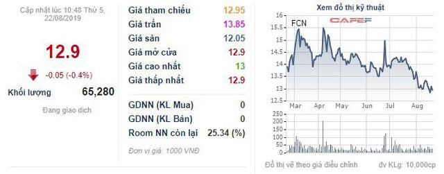 FECON (FCN) dự kiến phát hành 5,7 triệu cổ phiếu trả cổ tức năm 2018 - Ảnh 1.
