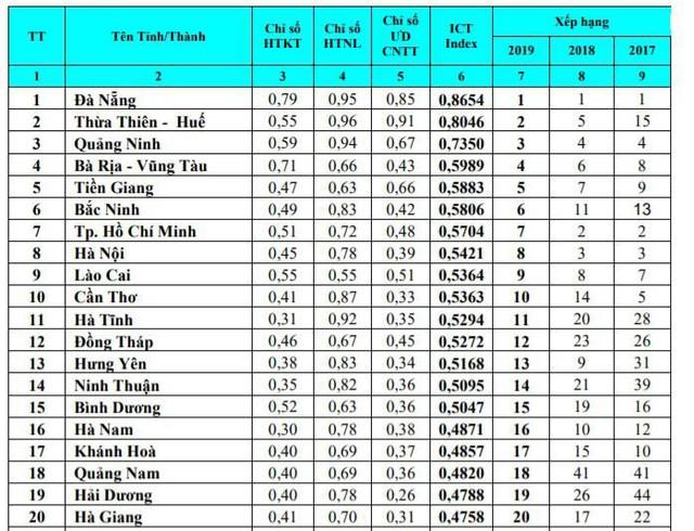 Hà Nội và TP. HCM cùng tụt 5 bậc, bị Quảng Ninh, Thừa Thiên Huế thế chỗ trong bảng xếp hạng Vietnam ICT Index 2019 - Ảnh 1.