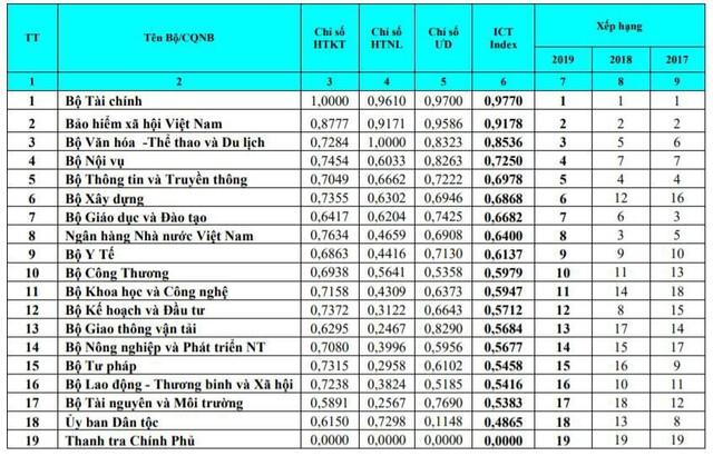 Hà Nội và TP. HCM cùng tụt 5 bậc, bị Quảng Ninh, Thừa Thiên Huế thế chỗ trong bảng xếp hạng Vietnam ICT Index 2019 - Ảnh 2.