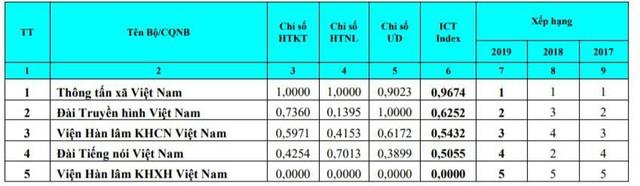 Hà Nội và TP. HCM cùng tụt 5 bậc, bị Quảng Ninh, Thừa Thiên Huế thế chỗ trong bảng xếp hạng Vietnam ICT Index 2019 - Ảnh 3.