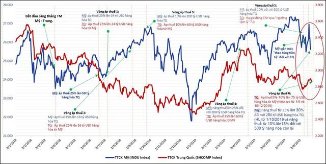 Căng thẳng thương mại Mỹ-Trung leo thang tác động thế nào đối với nền kinh tế, thị trường tài chính Việt Nam và toàn cầu? - Ảnh 1.