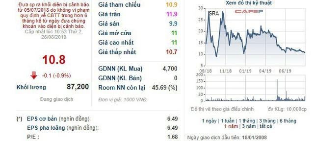 Sara Việt Nam (SRA) thông qua phương án phát hành 5,4 triệu cổ phiếu trả cổ tức - Ảnh 1.