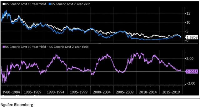 """KBSV: """"FED sẽ giảm lãi suất ít nhất 2 lần trong năm nay, độ trễ suy thoái kinh tế sẽ được kéo dài"""" - Ảnh 1."""