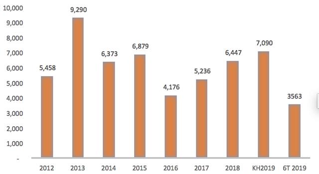 VNPT trước thềm cổ phần hoá: 6 tháng lãi sau thuế hơn 2.840 tỷ đồng - Ảnh 2.