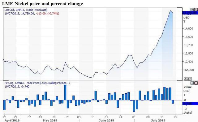 Thị trường ngày 28/8: Giá dầu, vàng tăng mạnh trong khi sắt, thép và kim loại công nghiệp rơi xuống đáy nhiều tháng - Ảnh 1.