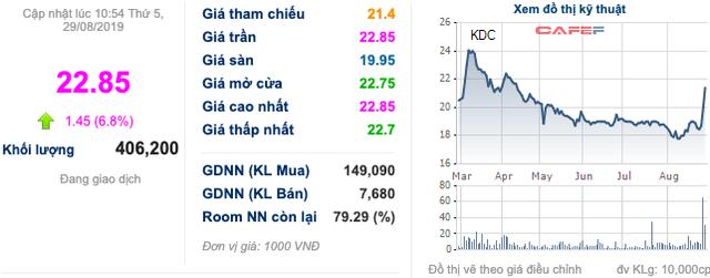 Kido Foods (KDF) đăng ký mua 3 triệu cổ phiếu quỹ với giá không vượt quá 40.000 đồng/cp - Ảnh 2.