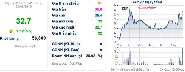 Kido Foods (KDF) đăng ký mua 3 triệu cổ phiếu quỹ với giá không vượt quá 40.000 đồng/cp - Ảnh 1.