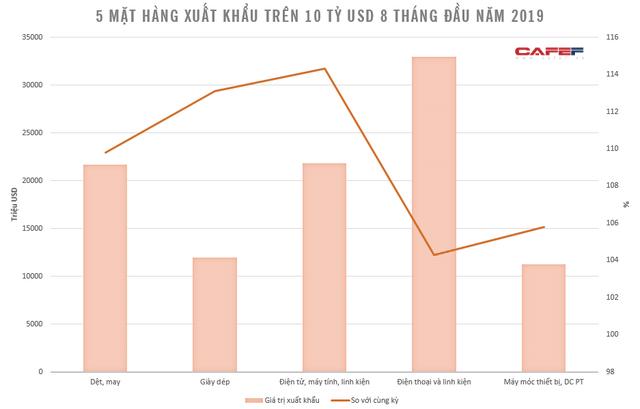 Xuất khẩu điện thoại và linh kiện tháng 8 tăng mạnh do Samsung đẩy mạnh xuất khẩu Galaxy Note 10 - Ảnh 2.