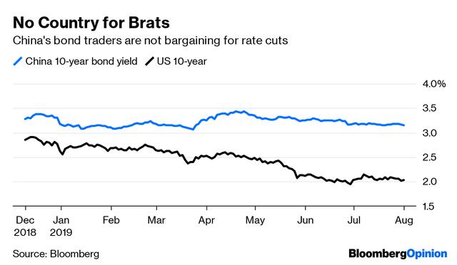 Trung Quốc mỉm cười, chờ đợi thế giới cắt giảm lãi suất - Ảnh 1.