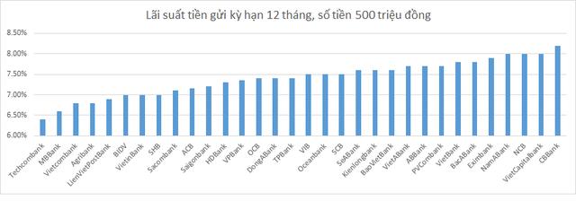 Có 500 triệu đồng nhàn rỗi trong 1 năm nên gửi ngân hàng nào có lợi nhất? - Ảnh 1.