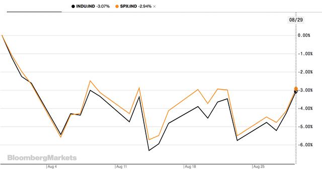 Nhà đầu tư thở phào khi kết thúc một tháng đầy biến động, chứng khoán Mỹ được bao trùm bởi sắc xanh - Ảnh 1.