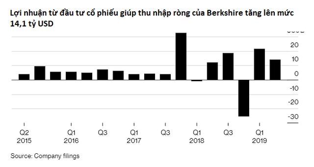 Dù thị trường liên tiếp lập đỉnh nhưng Warren Buffett vẫn chê cổ phiếu và không mua vào, khiến Berkshire ngập trong tiền mặt - Ảnh 2.