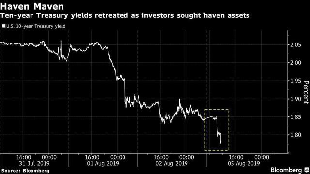 Những biểu đồ cho thấy nhân dân tệ vừa khiến thị trường tài chính quốc tế chấn động như thế nào - Ảnh 3.