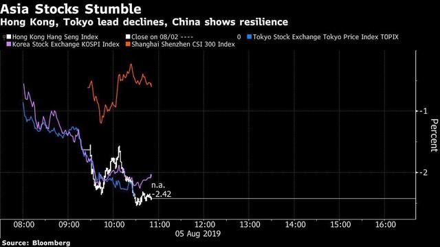 Những biểu đồ cho thấy nhân dân tệ vừa khiến thị trường tài chính quốc tế chấn động như thế nào - Ảnh 5.