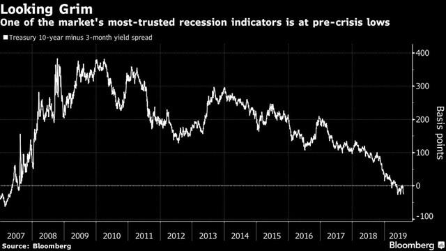Đường cong lợi suất phát đi tín hiệu kinh hoàng nhất kể từ trước khủng hoảng tài chính, suy thoái kinh tế đã đến với nước Mỹ? - Ảnh 1.