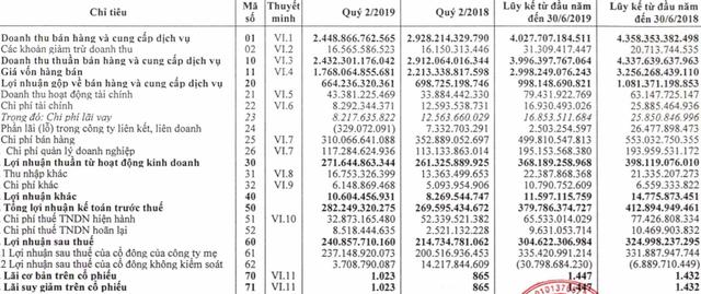Bia Hà Nội lãi 241 tỷ đồng trong quý 2, ghi nhận kết quả tốt nhất kể từ quý 4/2017 tới nay - Ảnh 2.