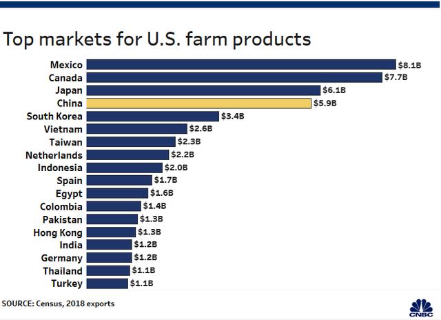 Trung Quốc xác nhận ngừng mua nông sản Mỹ, cuộc chiến thương mại ngày càng trầm trọng - Ảnh 1.