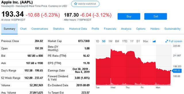 Ngày thứ 3 rực lửa: Facebook, Apple, Amazon, Netflix và Google bốc hơi 150 tỷ USD giá trị vốn hóa - Ảnh 1.