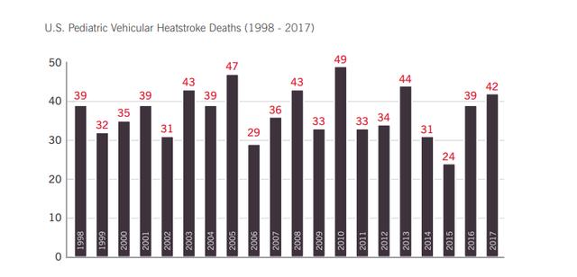 Trung bình 37 trẻ em tử vong do sốc nhiệt trên ô tô mỗi năm: 10 phút đã đủ để mất mạng, hơn 53% trường hợp do cha mẹ bỏ quên - Ảnh 3.