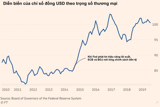 Financial Times: Sự thật phũ phàng là Mỹ có rất ít công cụ để khiến đồng USD yếu đi như Trung Quốc - Ảnh 1.