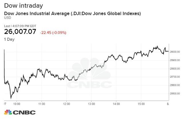 Cổ phiếu ngành ngân hàng đồng loạt trượt dốc, Dow Jones phục hồi sau mức giảm gần 600 điểm trong phiên - Ảnh 1.