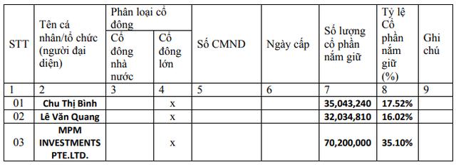 Minh Phú xin ý kiến cổ đông bán cổ phiếu quỹ cho cán bộ nhân viên với giá 10.000 đồng/cp - Ảnh 2.