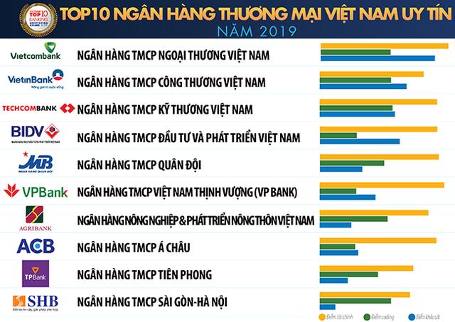 Vietnam Report công bố 10 ngân hàng Việt Nam uy tín nhất 2019 - Ảnh 1.