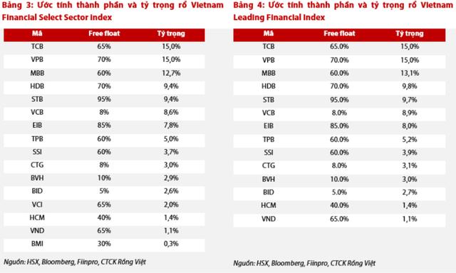 Những cổ phiếu nào được dự báo lọt rổ Vietnam Diamond, Vietnam Financial Select Sector và Vietnam Leading Financial? - Ảnh 3.