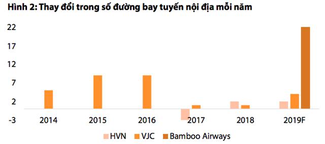 Bamboo Airways được kỳ vọng sẽ kéo khách nội địa tăng trưởng - Ảnh 2.