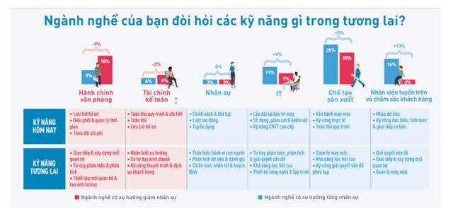 ManpowerGroup Vietnam: Sinh viên mới ra trường trong tương lai sẽ phải có kinh nghiệm của quản lý cấp trung! - Ảnh 4.